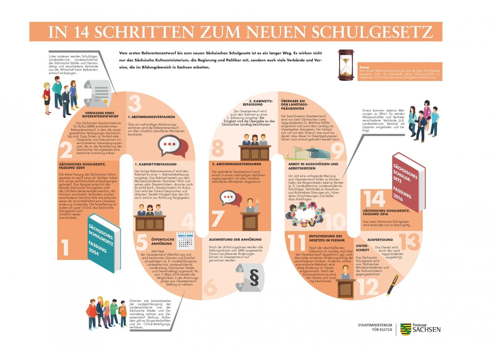 sgn_klasse_1_2016_infografik_A3_300dpi_2016_01_18
