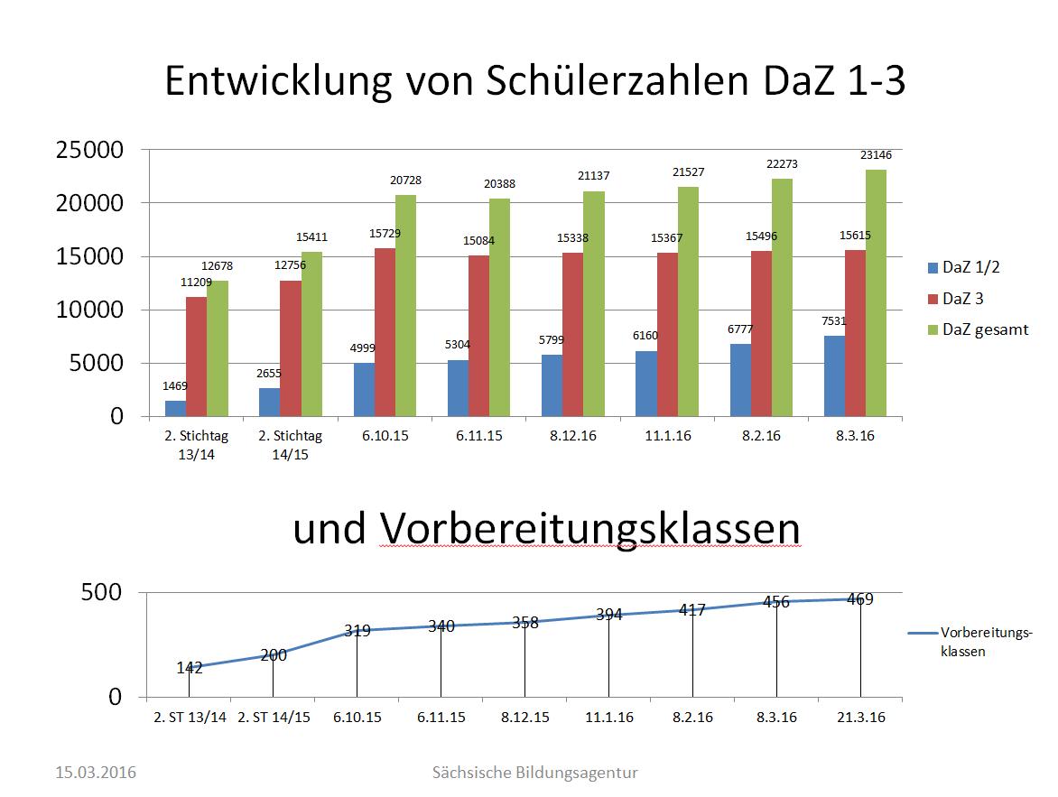 Schülerzahlen Diagramm DaZ 2