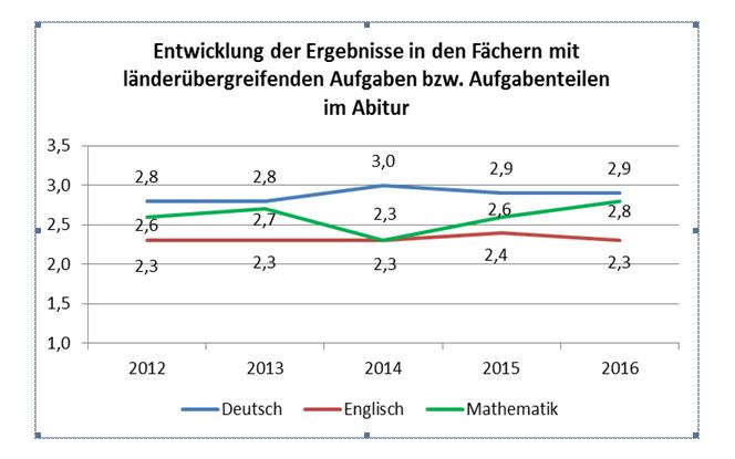Ergebnisse länderübergreifendes Abitur