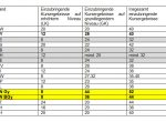 Abitur: Neue Regeln zur Einbringungspflicht auch für jetzige Elft-und Zwölftklässler