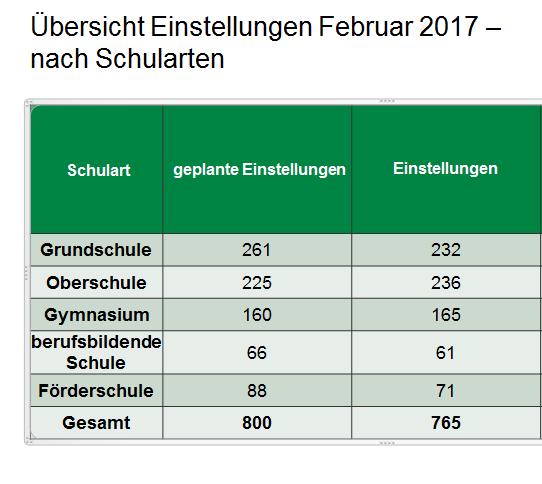 einstellungen-februar-2017-nach-schularten