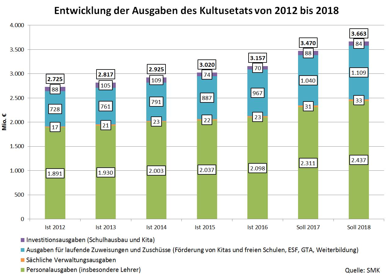 Entwicklung der Ausgaben des Kultusetats von 2012 bis 2018