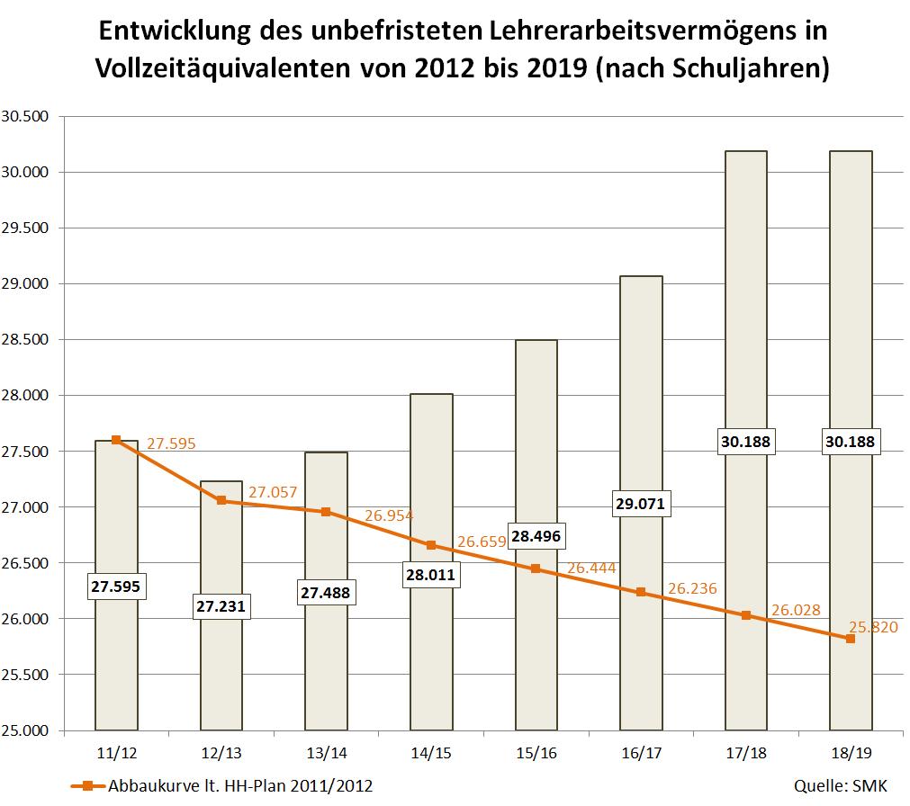 Entwicklung des unbefristeten Lehrerarbeitsvermögens in Vollzeitäquivalenten von 2012 bis 2019 (nach Schuljahren)