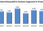 Schulstatistik: Geringere Unterrichtsabsicherung und mehr Schüler